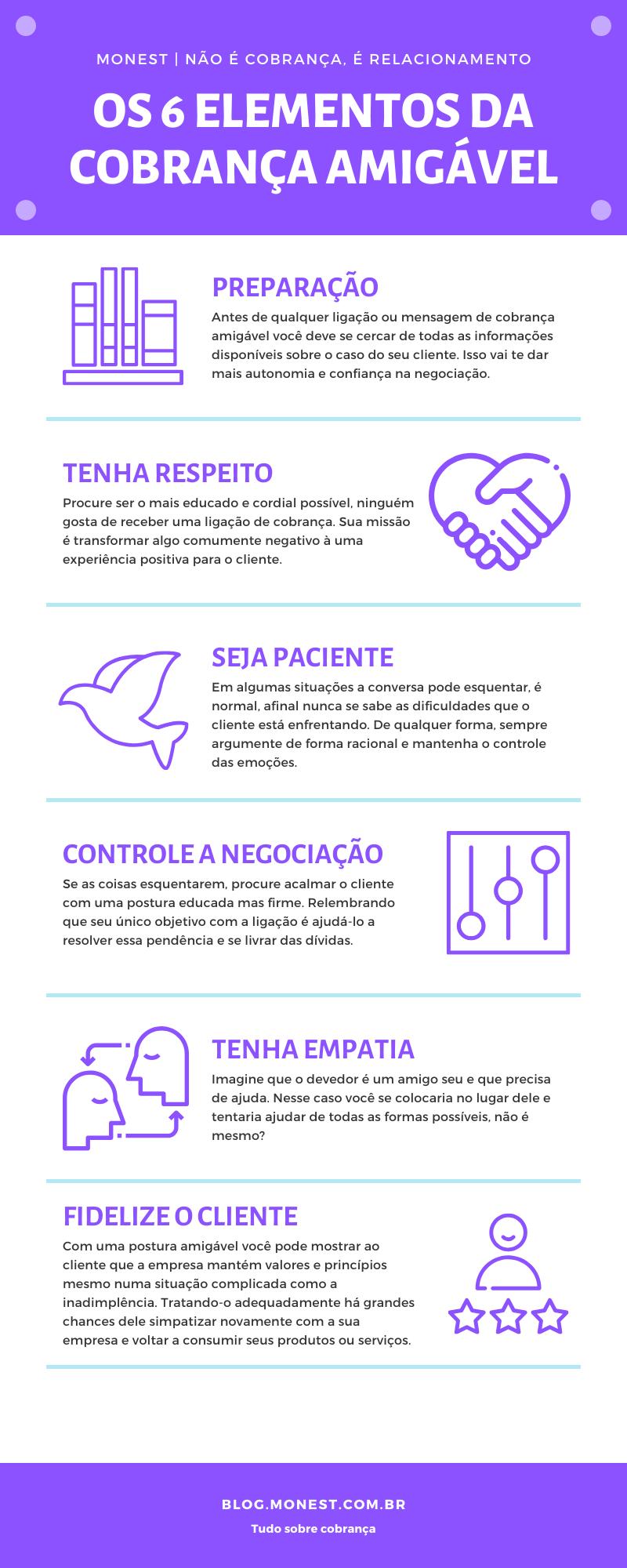 Infográfico com os 6 elementos da cobrança amigável: 1. preparação 2. respeito 3. paciência 4. controle a negociação 5. empatia 6. fidelize o cliente