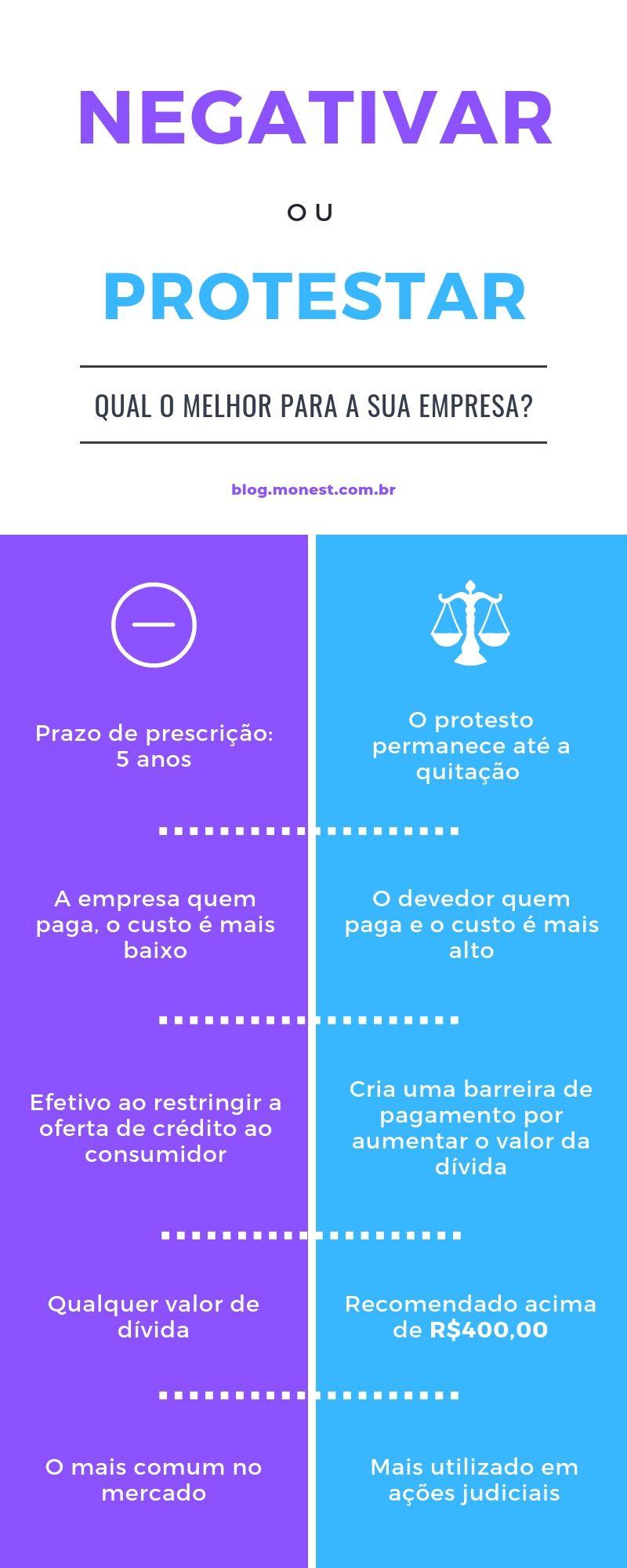 Infográfico sobre as diferenças entre negativação e protesto de devedores.