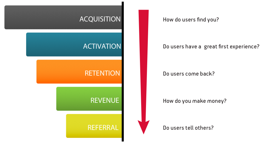 O funil pirata com a seguinte sequencia: acquisition, activation, retention, revenue e referral